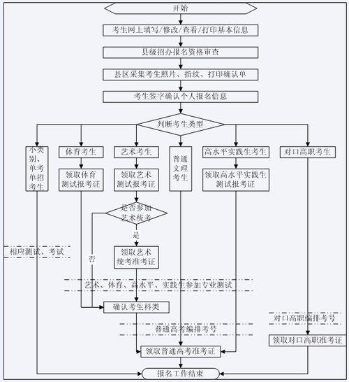 网站首页的功能结构流程图