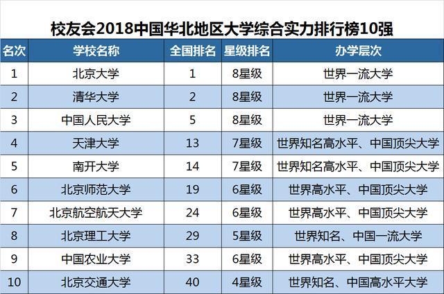 中国各区域大学排行榜.jpg