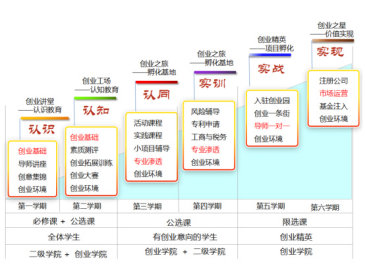 1.适应创业型大学建设的体制.jpg