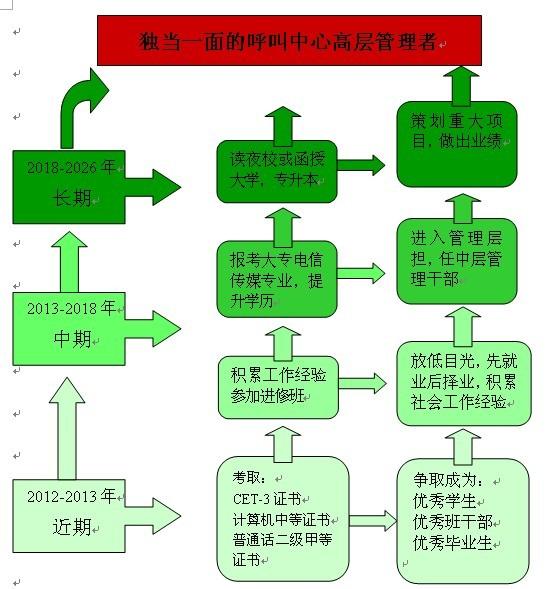 生涯彩虹图制作步骤