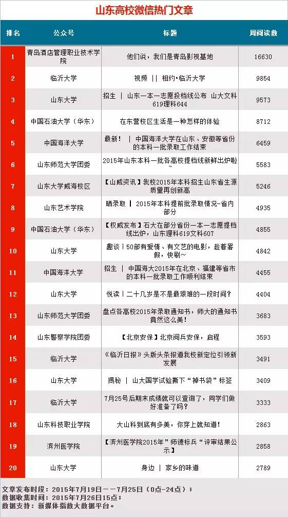 山东高校微信影响力排行榜第25期 提档线 录取线 录取通知书成热门微